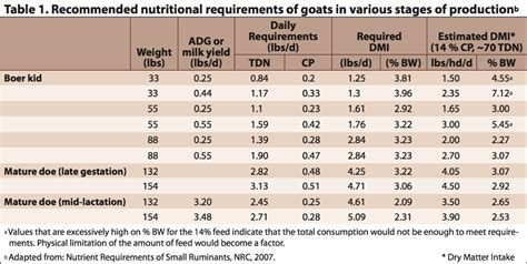 nutritional requirements table goats and
