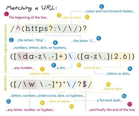 regex url pattern php 8 regular expressions you should know 何杨 博客园