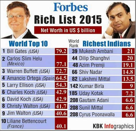 ourcountry ourpeople 2015 the richest in the world