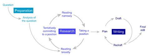 The Essay Writing Process by Essay Writing Introduction Process
