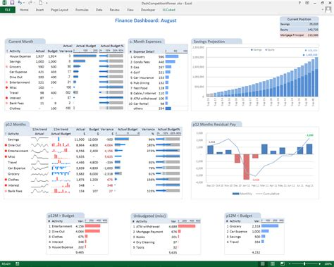 financial dashboard excel template dashboard exle lifelong professional learning