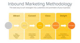 how to design an effective inbound funnel