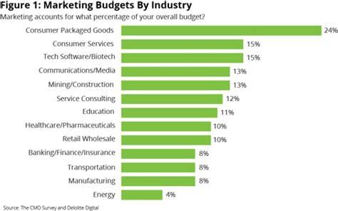 how much money should you spend for a pr firm arketi btob marketing