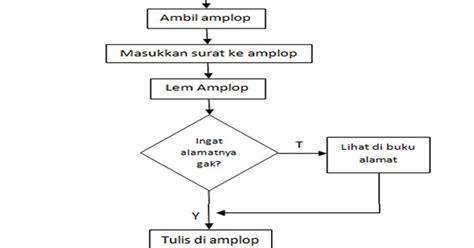 membuat flowchart luas segitiga kumpulan contoh surat paling lengkap dan terkini contoh