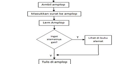 untuk membuat flowchart danil abdillah zulkarnaen contoh flowchart sederhana