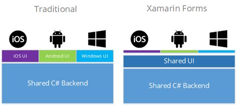 xamarin layout performance getting started with xamarin and xamarin forms q a james