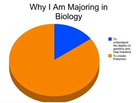 Biology Memes - 12 ways you know you re a biology major