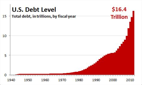 good debt chart, hyped narration factcheck.org