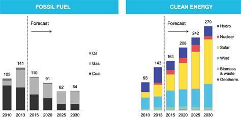 Renewable Energy Versus The Environment by Clean Energy Is Growing Fast But It S Not Yet Winning