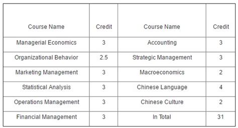 International Business Mba Curriculum by Master S In International Business Cqu China Admissions