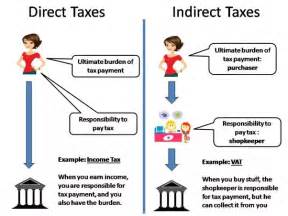 why is the minimum alternative tax mat considered an