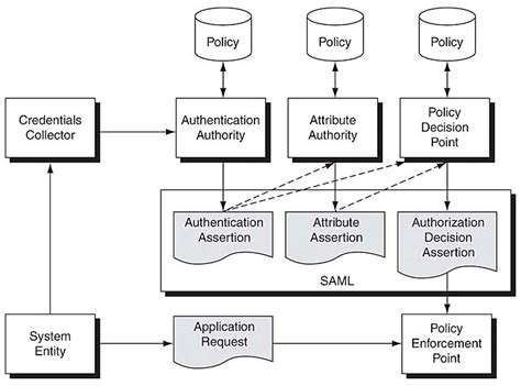 saml architecture diagram saml architecture security patterns identity