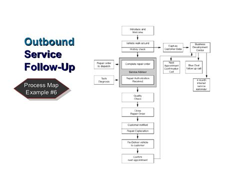Process Mba Defin by Automobile Company Strategy Customer Loyalty Definition