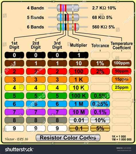 resistors colour coding and tolerance classification of resistor according to tolerance 28 images resistors complete information