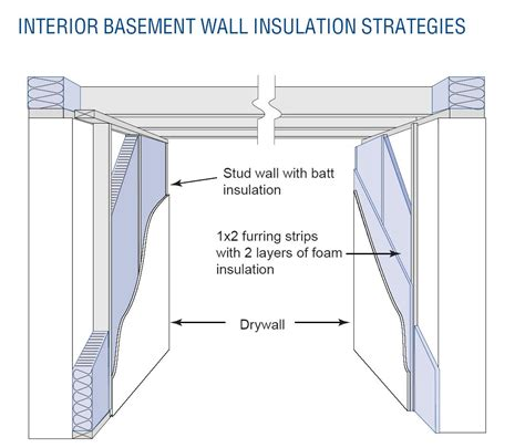 build or remodel your own house should you insulate a