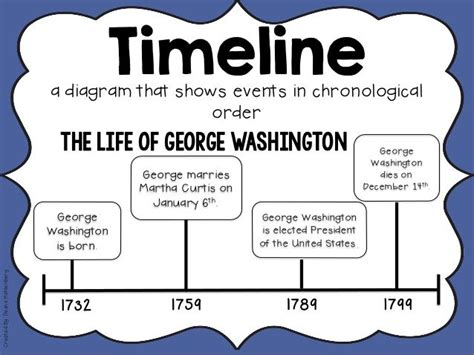 george washington biography timeline 89 best images about ela integration of knowledge on