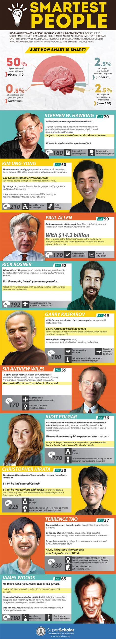 smartest in the world infographic the top 10 smartest alive right now