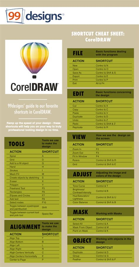 corel draw x4 shortcut keys shortcut cheat sheet coreldraw designer blog