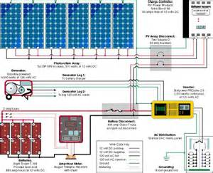 typical diagram for a small rv or cabin solar electric system permaculture homesteading
