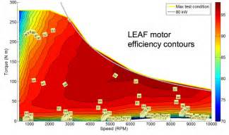 Electric Car Engine Efficiency Will Automation Benefit Electric Vehicle Efficiency