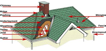 anatomy of a roof system newmarket roofing contractors sheet metal roofs