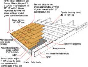 asphalt shingle installation guide pictures to pin on