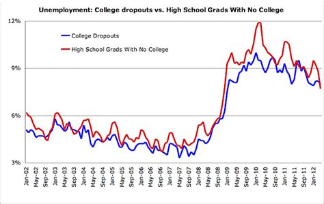 how to dropout of college chart of the day college dropout edition