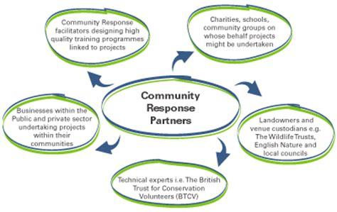 Home Design Diagram community response uk the partnership approach