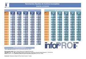 tabela de vencimentos pss 2016 professores lusos vencimentos dos hor 225 rios incompletos de