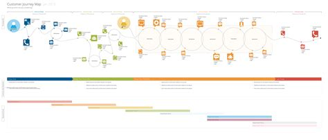 customer journey map template stencils on behance