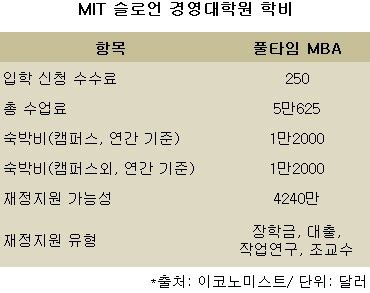 Gre Score For Mba In Mit by 글로벌mba Mit 슬로언 Mba 입학은 이렇게 이투데이