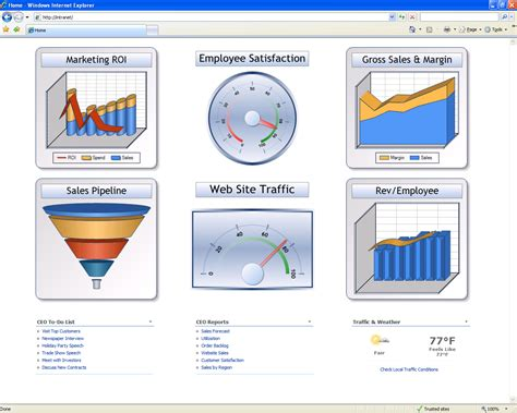 Sharepoint Dashboard Interfaces Sharepoint Dashboard Templates