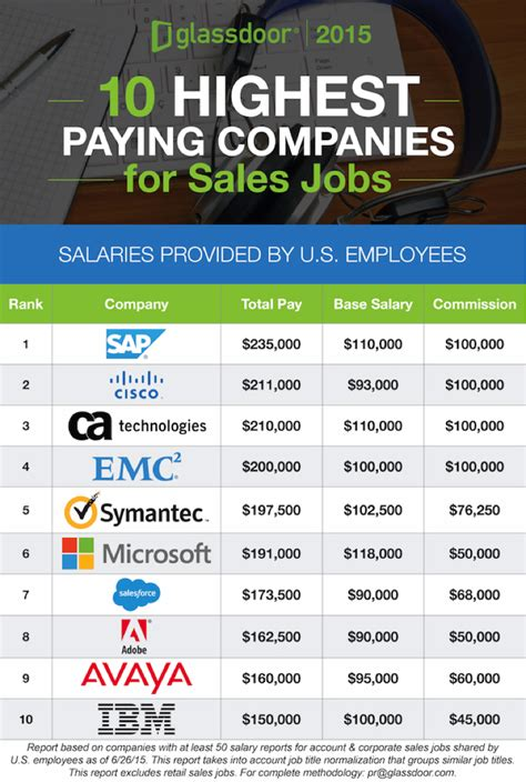 Highest Paying Mba 2015 by Highest Paying Cities Companies For Sales