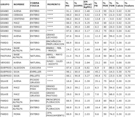 tabla nutricional de alimentos tablas de composicion de alimentos tablas de composicion de los alimentos dietas de