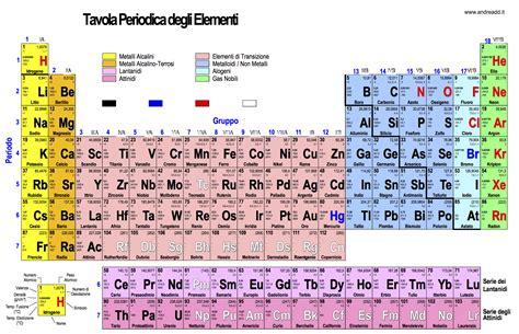 tavola di chimica andreadd it fondamenti di chimica