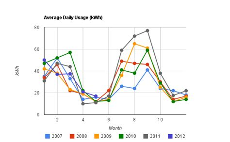 average kwh usage per year how much am i spending on electricity b2600ev org