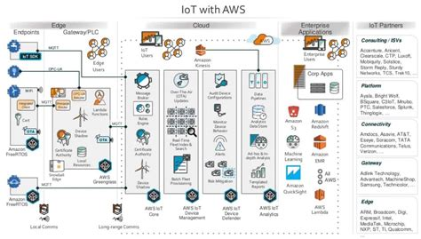 learning aws iot effectively manage connected devices on the aws cloud using services such as aws greengrass aws button predictive analytics and machine learning books an aws iot surge the most of s new