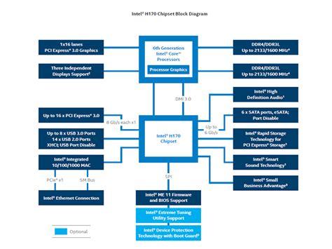 Hipset 6 In 1 intel 174 h170 chipset diagram