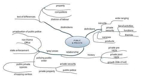Mind Map Essay by Essay Mind Map