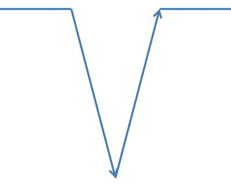 Ihmc Public Cmaps Vee Diagram Template