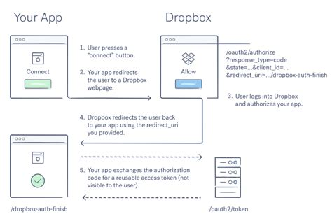 dropbox rest api oauth guide developers dropbox