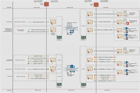 visio firewall diagram randy s lync and uc firewall and data flow for