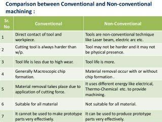 Renewable Difference Detox Shoo by What Is The Difference Between Conventional And Non