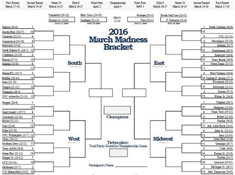 best 2016 march madness bracket names the central trend tct s staff predictions for march