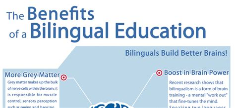 thesis statement about bilingual education essays pros and cons of bilingual education