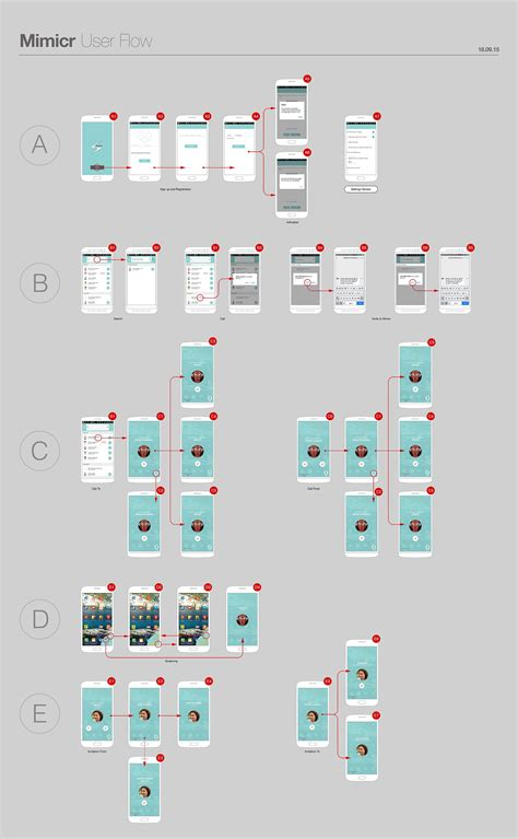 user flow chart ux ui design user flow diagram by kmdesignhouse ui