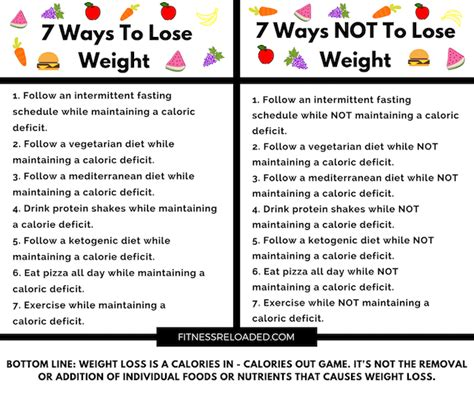 Ways Dieting Can Be by Calorie Deficit How Big Should It Be To Lose 2 Pounds A Week