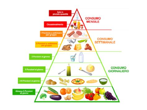la piramide alimentare per bambini la piramide alimentare spiegata ai bambini passione mamma