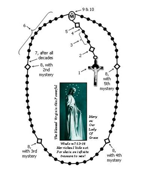 rosary diagram step 5 gt announce the mystery then pray the our