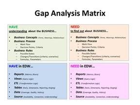 Requirements Gap Analysis Template by The Intelligence In B I Requirements Analysis